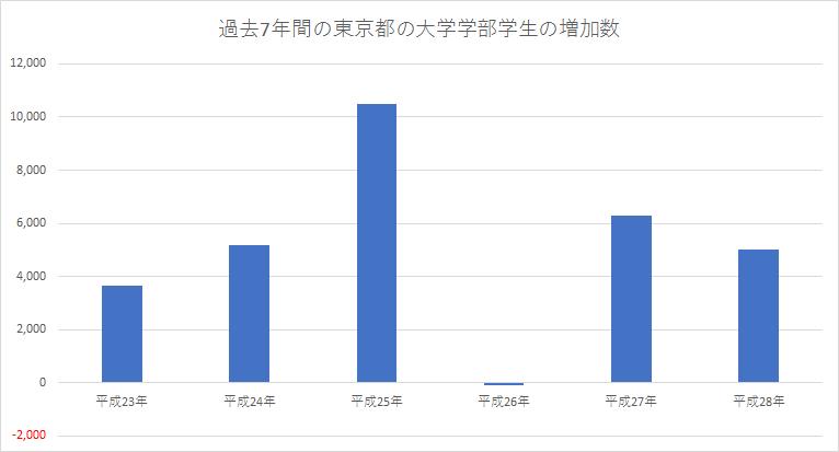 Tokyo_population_stu07