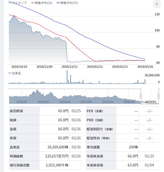 パイオニア 株価